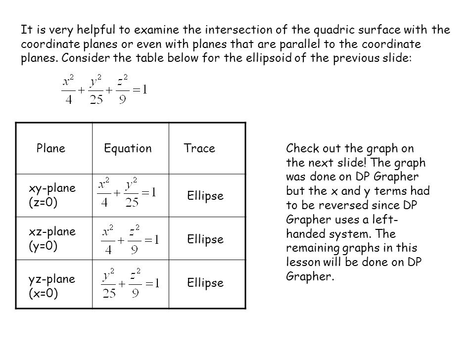 It is very helpful to examine the intersection of the quadric surface with the coordinate planes or even with planes that are parallel to the coordinate planes. Consider the table below for the ellipsoid of the previous slide: