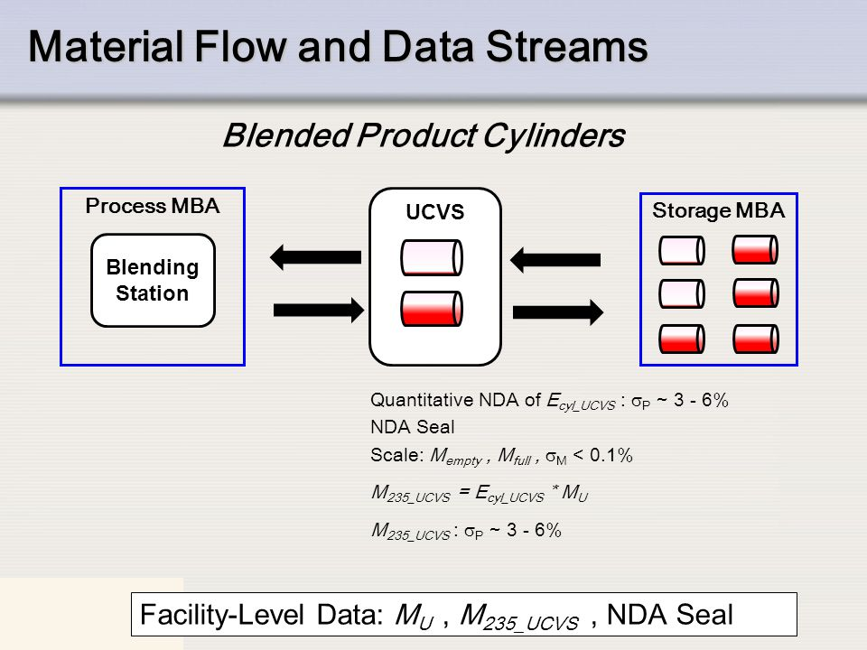 Material Flow and Data Streams