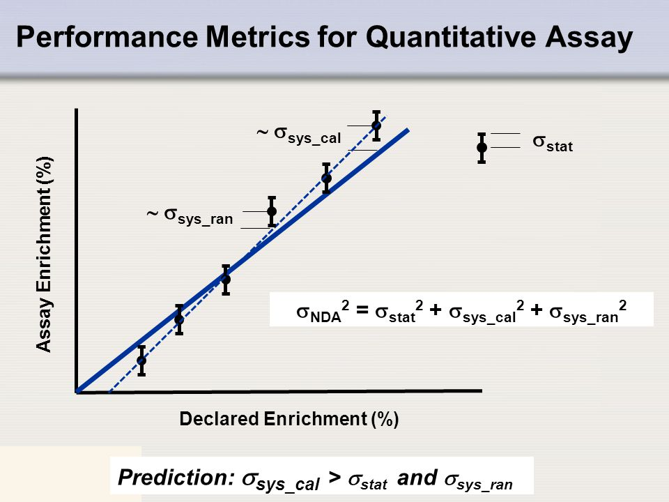 Performance Metrics for Quantitative Assay