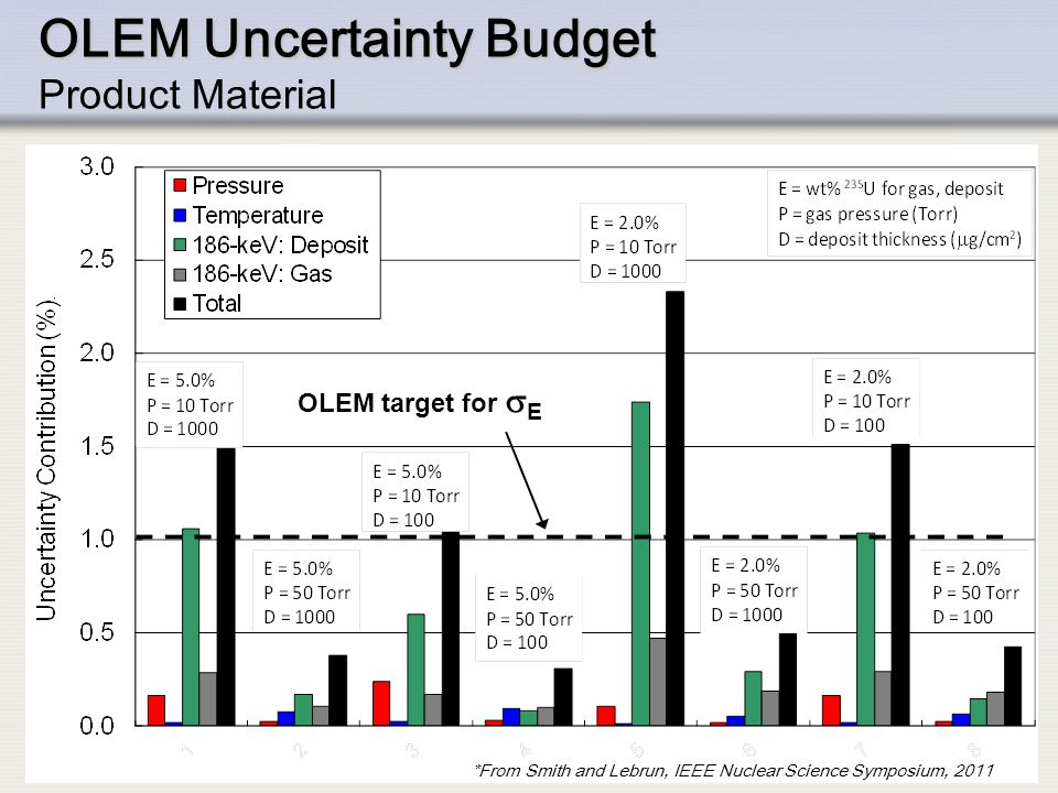 OLEM Uncertainty Budget