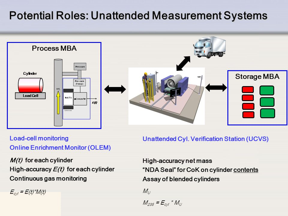 Potential Roles: Unattended Measurement Systems
