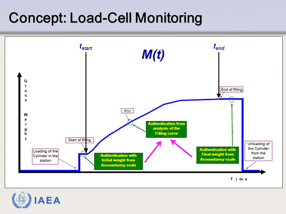 Concept: Load-Cell Monitoring