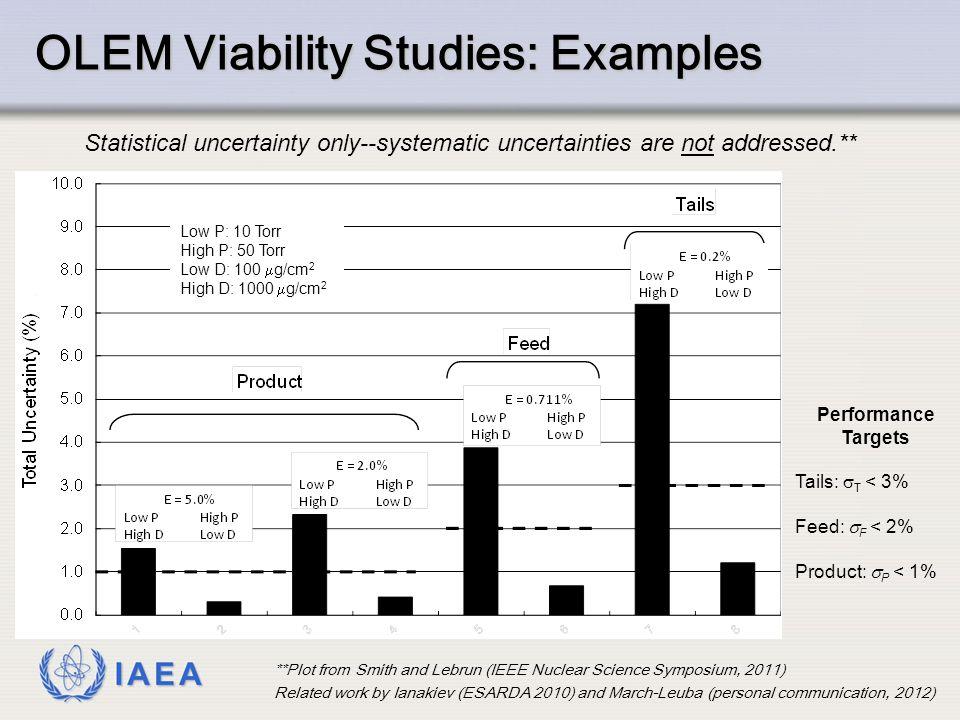 OLEM Viability Studies: Examples