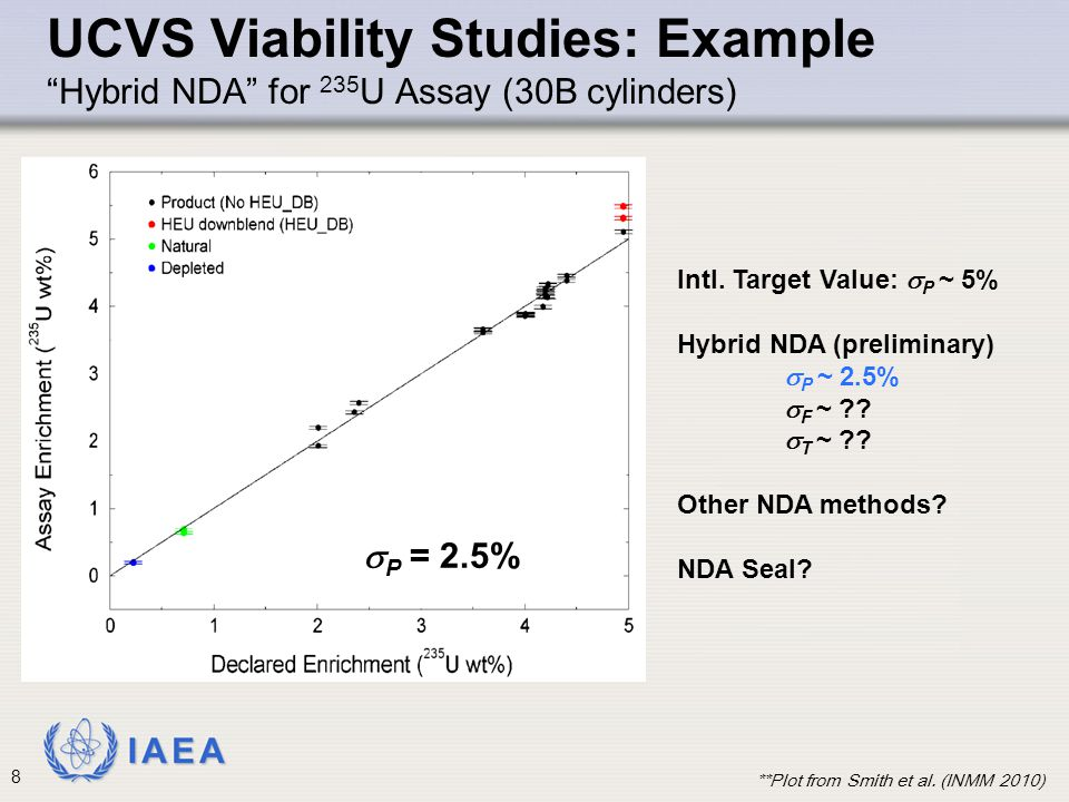 UCVS Viability Studies: Example Hybrid NDA for 235U Assay (30B cylinders)