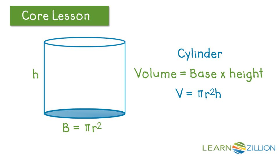 Cylinder Volume = Base x height V = πr2h