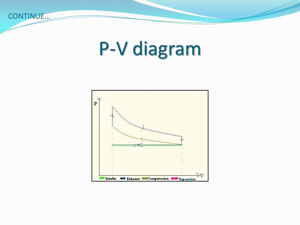Continue… P-V diagram