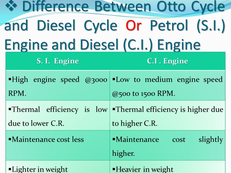 Difference Between Otto Cycle and Diesel Cycle Or Petrol (S. I