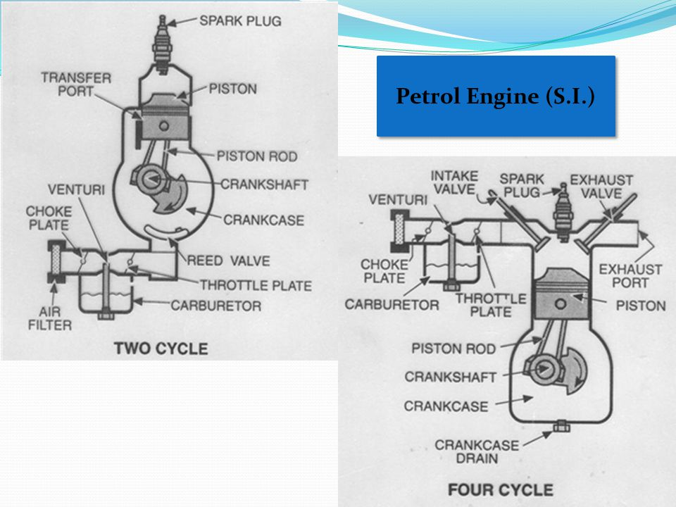 Petrol Engine (S.I.)