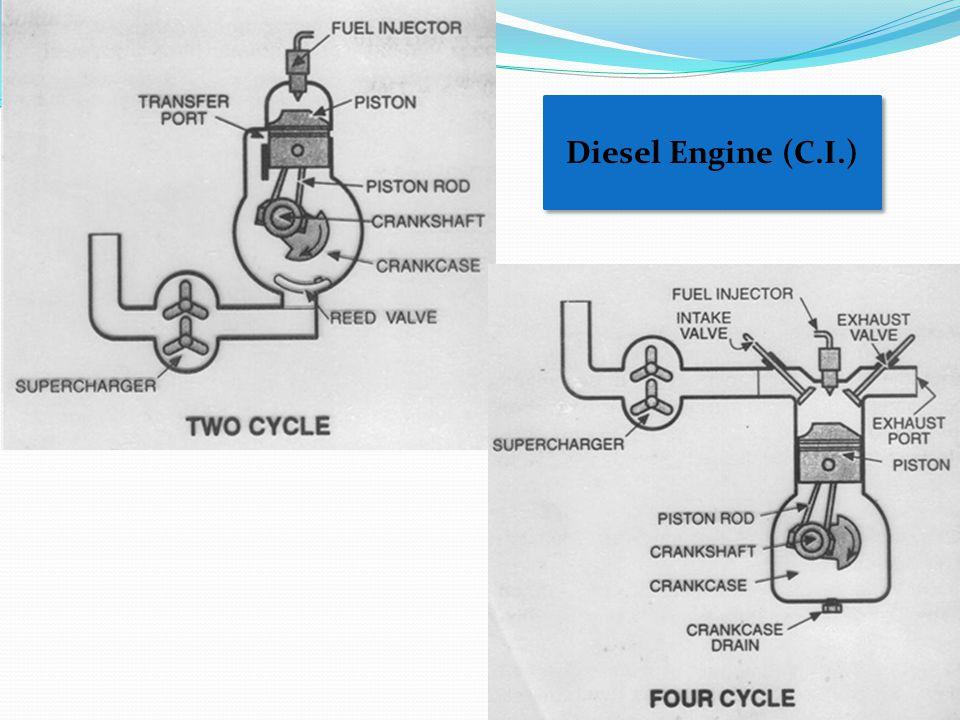 Diesel Engine (C.I.)