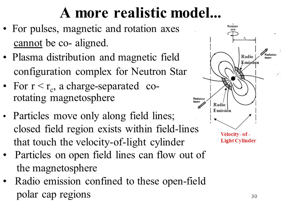 A more realistic model... For pulses, magnetic and rotation axes