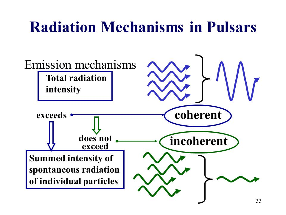 Radiation Mechanisms in Pulsars