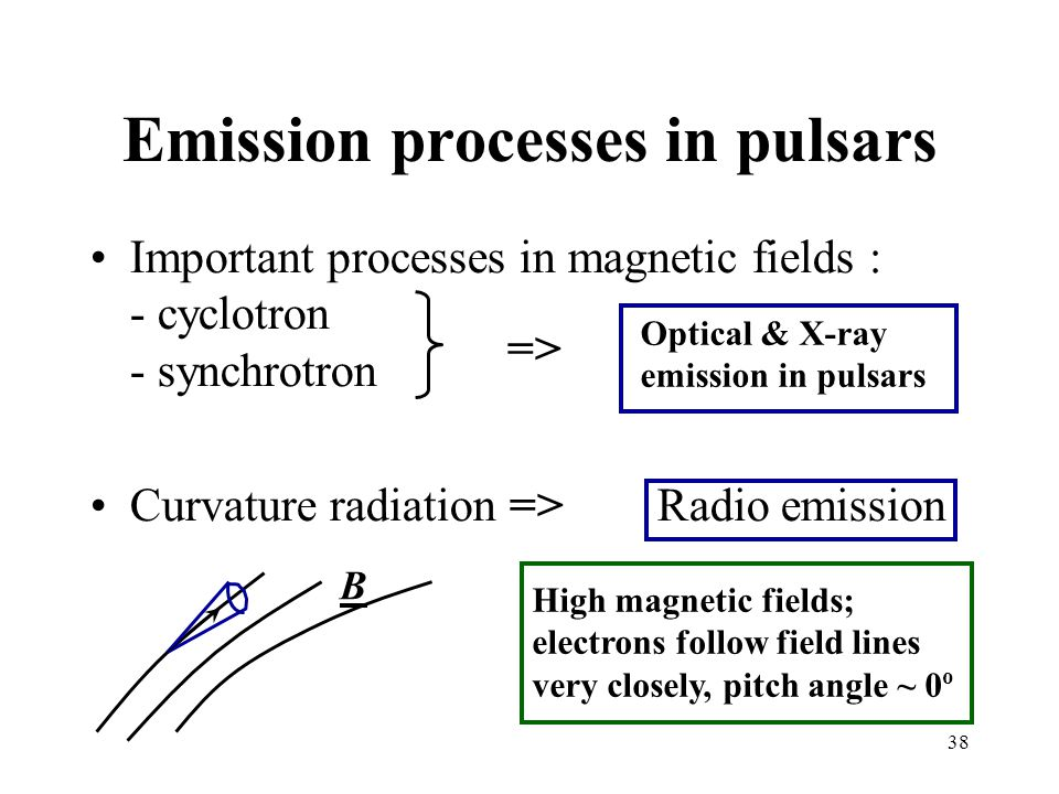 Emission processes in pulsars