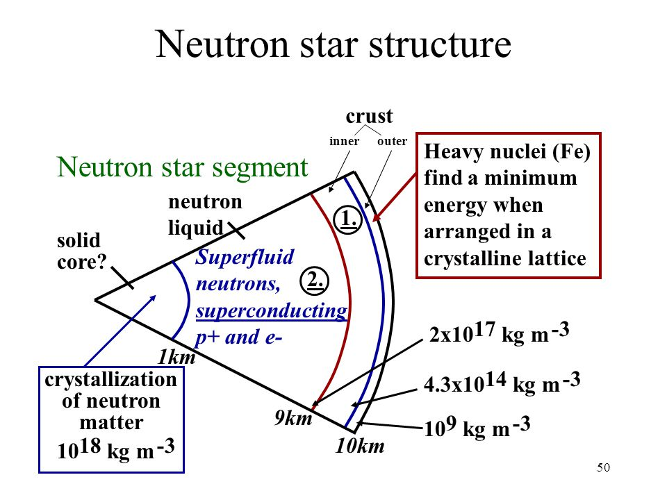 Neutron star structure