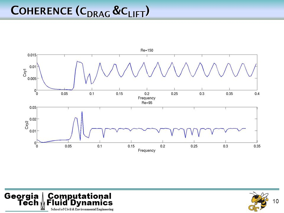 Coherence (cdrag &clift)