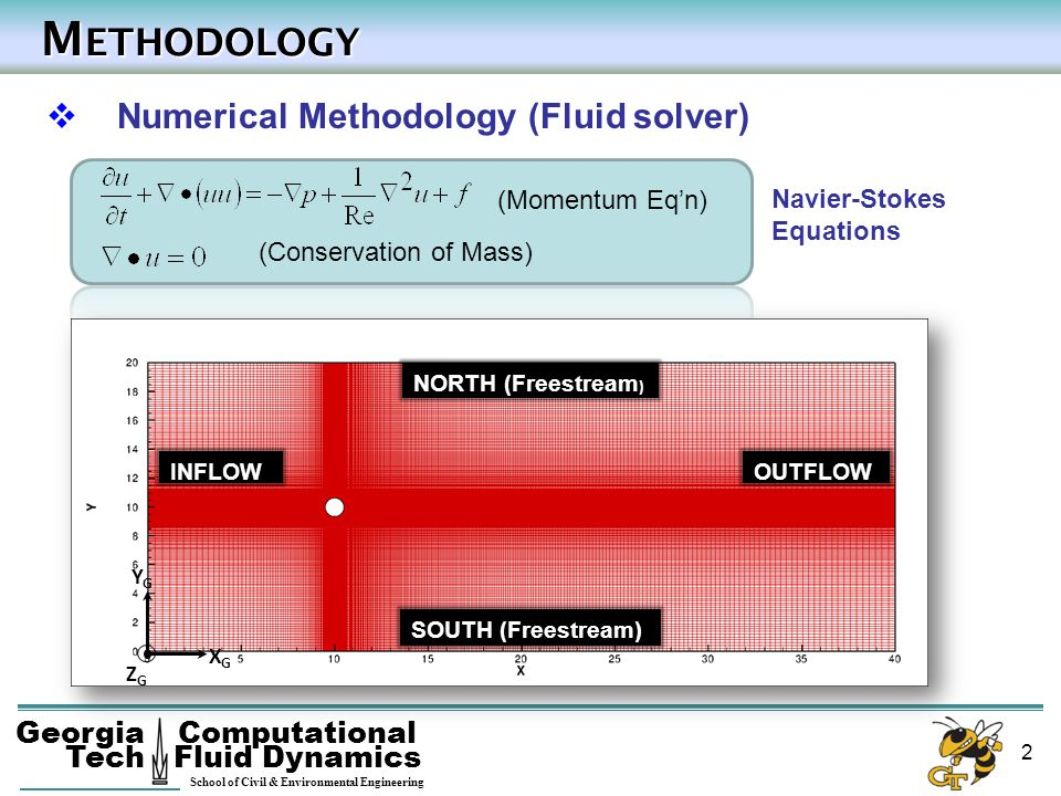 Methodology Numerical Methodology (Fluid solver) (Momentum Eq'n)