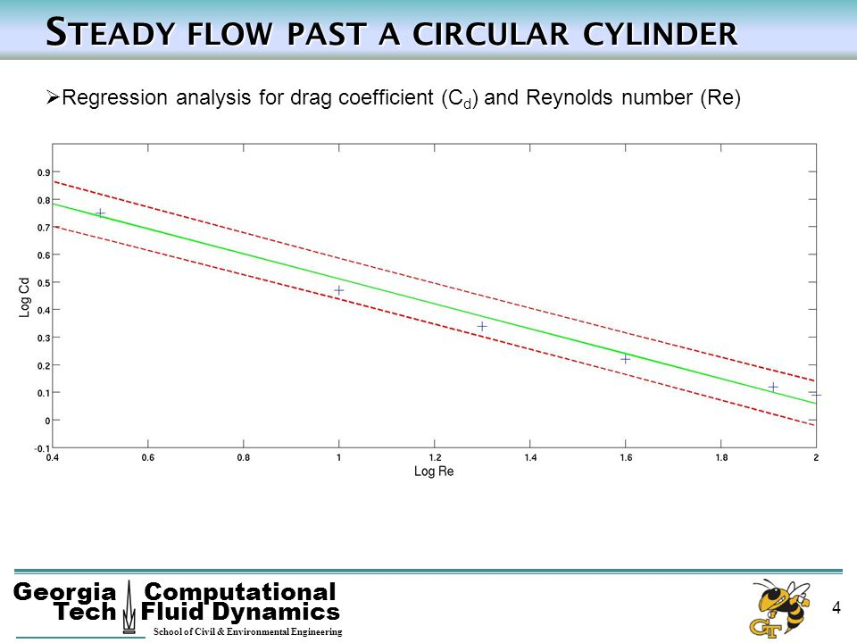 Steady flow past a circular cylinder