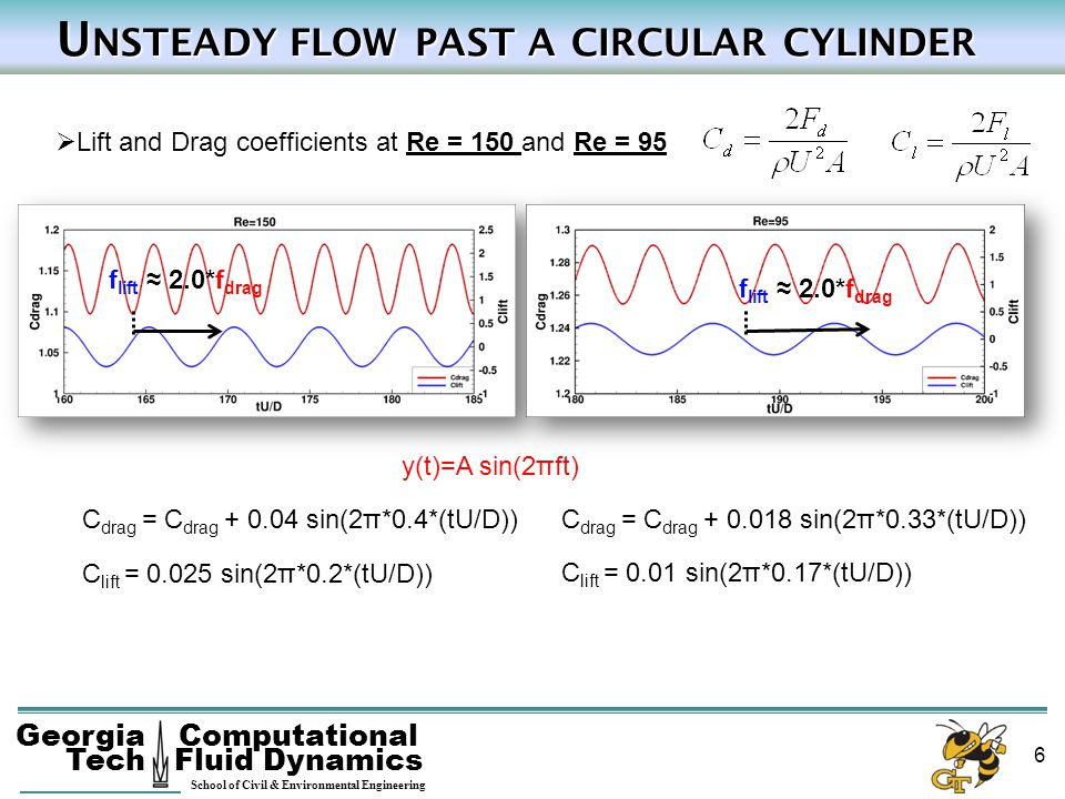 Unsteady flow past a circular cylinder