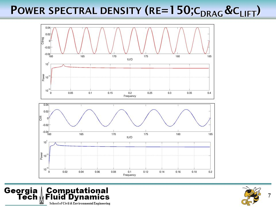 Power spectral density (re=150;cdrag &clift)