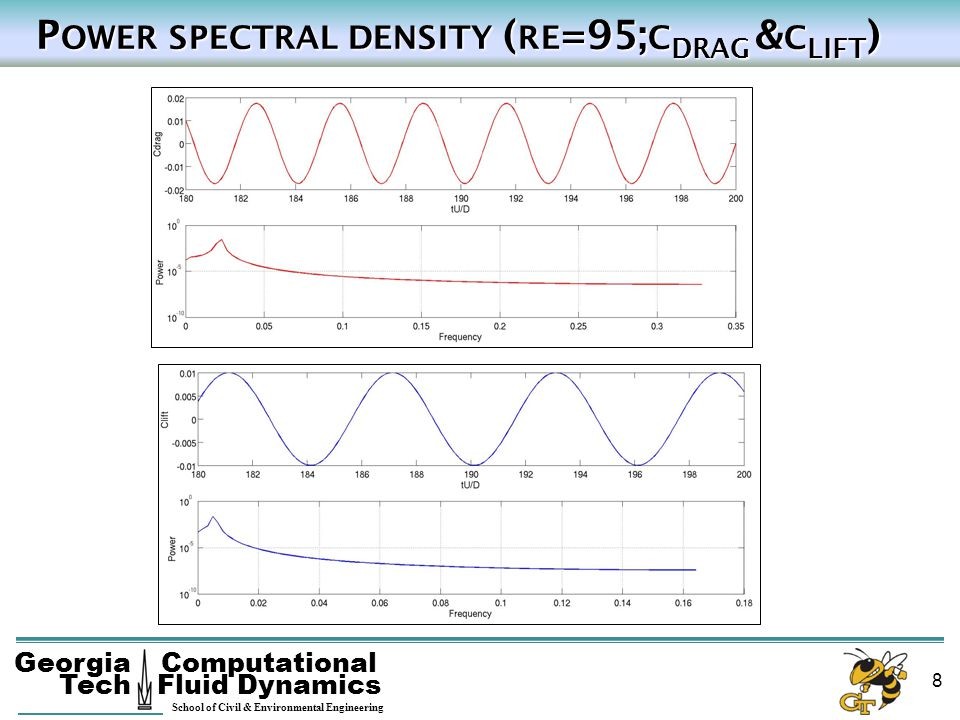 Power spectral density (re=95;cdrag &clift)