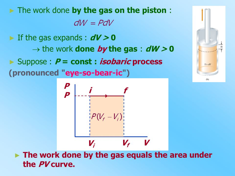 The work done by the gas on the piston :
