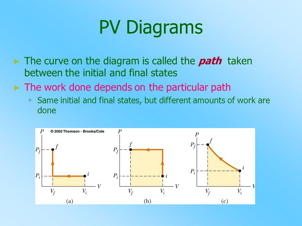 PV Diagrams The curve on the diagram is called the path taken between the initial and final states.