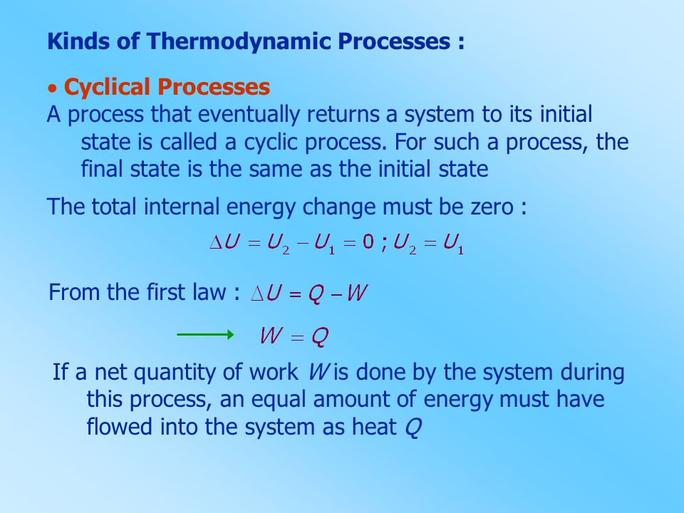 Kinds of Thermodynamic Processes :