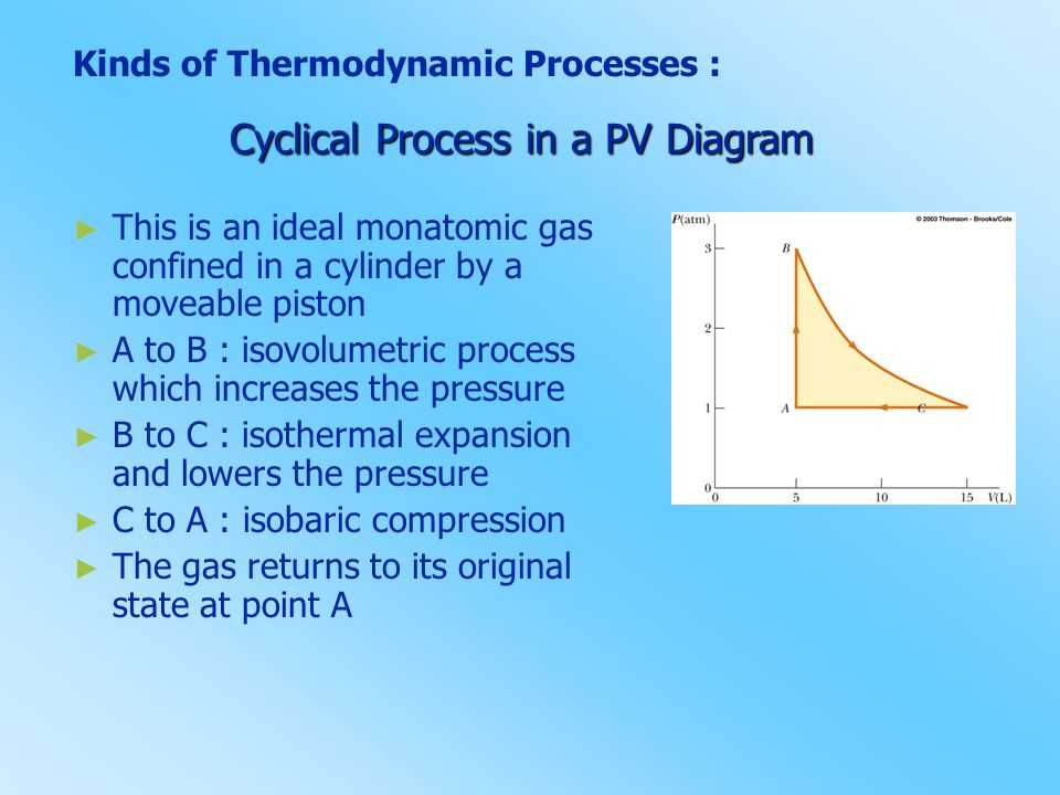 Cyclical Process in a PV Diagram
