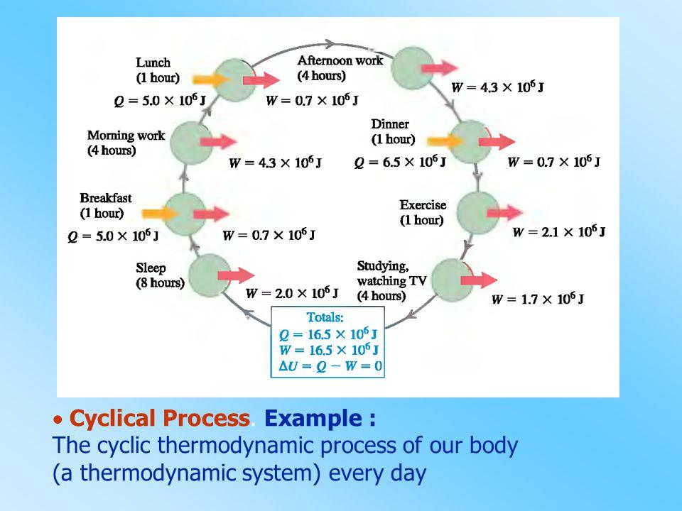  Cyclical Process. Example :