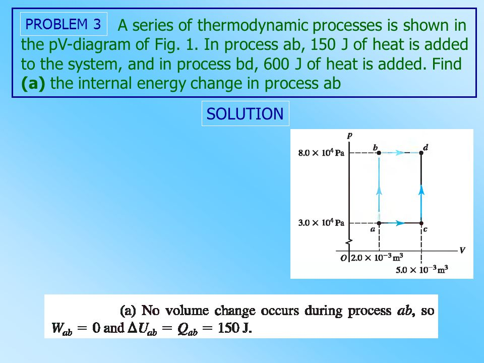 A series of thermodynamic processes is shown in