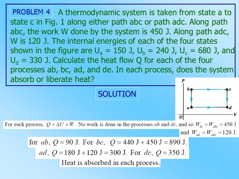 A thermodynamic system is taken from state a to