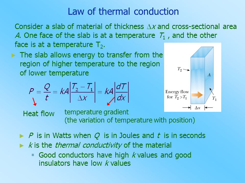 Law of thermal conduction