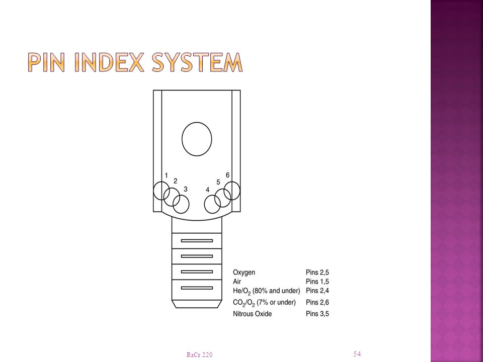 Pin Index System RsCr 220