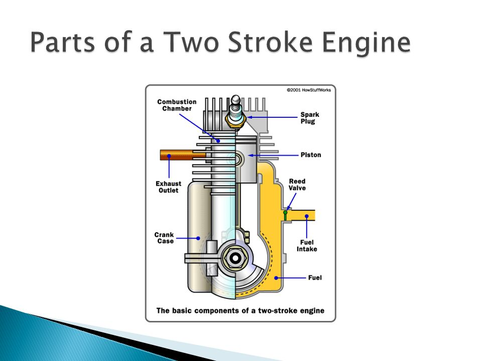 Parts of a Two Stroke Engine