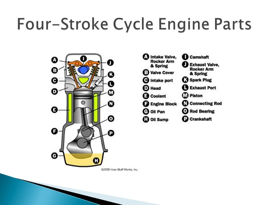 Four-Stroke Cycle Engine Parts