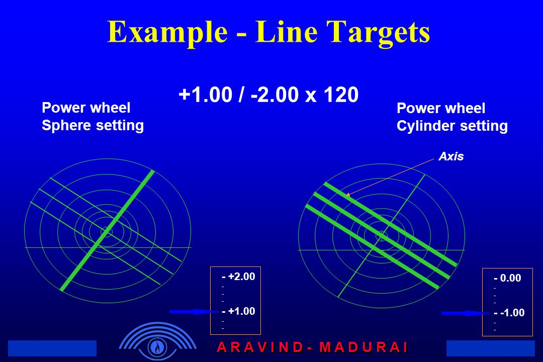 Example - Line Targets +1.00 / -2.00 x 120 Power wheel Sphere setting
