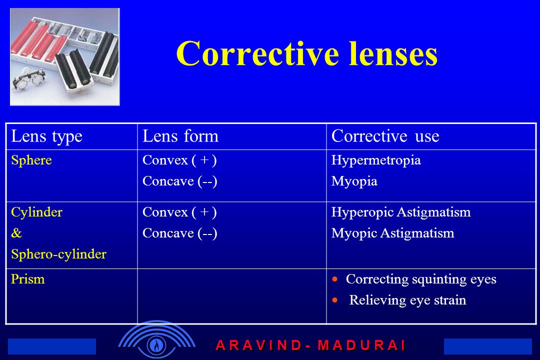Corrective lenses Lens type Lens form Corrective use Sphere