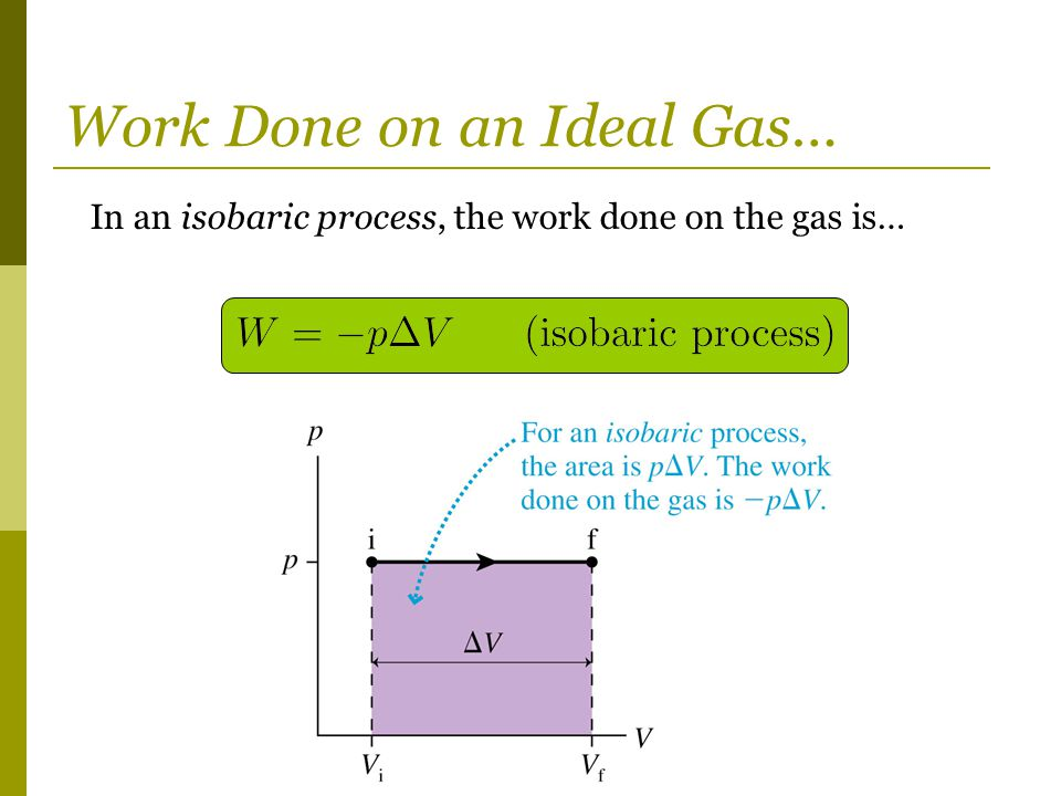 Work Done on an Ideal Gas…