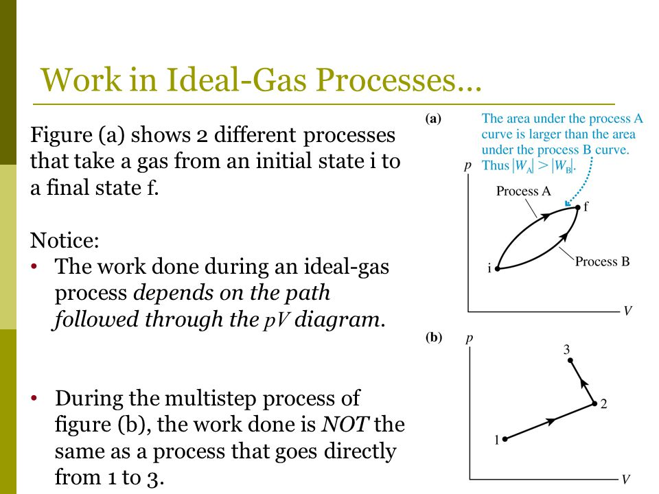 Work in Ideal-Gas Processes…