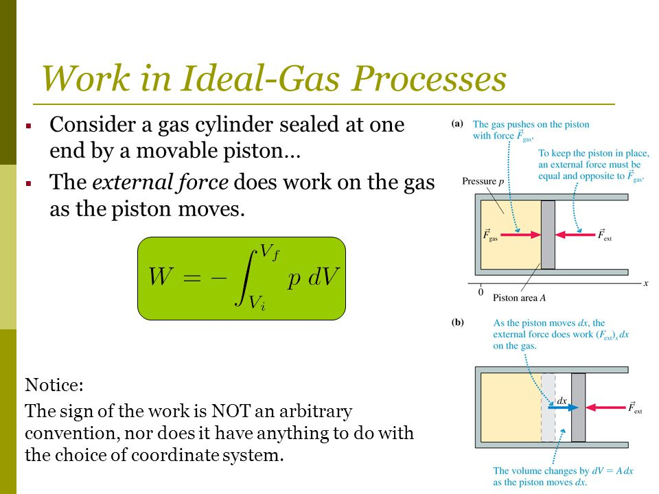 Work in Ideal-Gas Processes