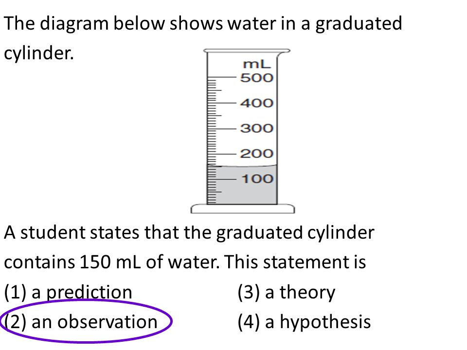 The diagram below shows water in a graduated cylinder