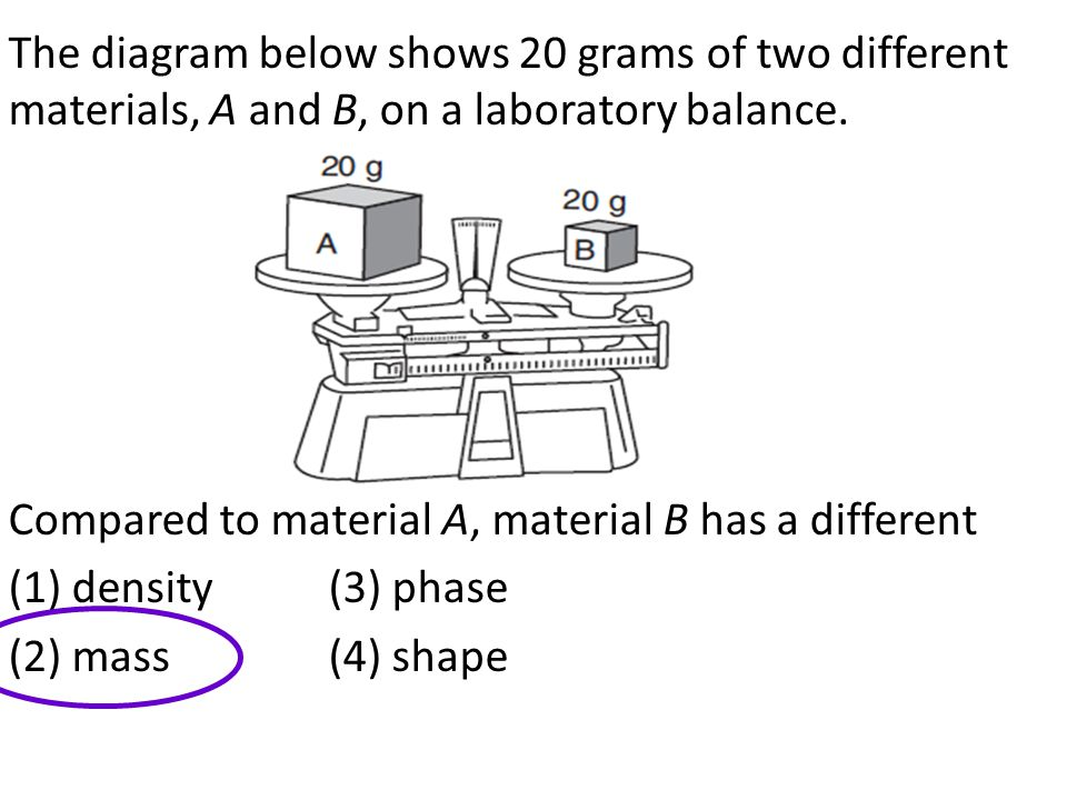 The diagram below shows 20 grams of two different materials, A and B, on a laboratory balance.