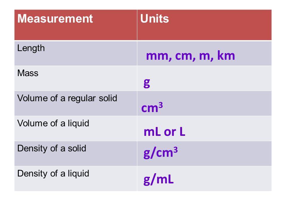 mm, cm, m, km g cm3 mL or L g/cm3 g/mL Measurement Units Length Mass