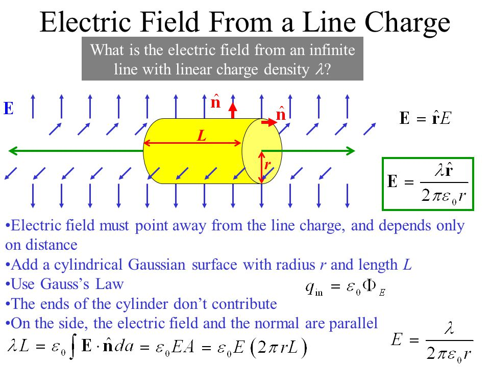 Electric Field From a Line Charge