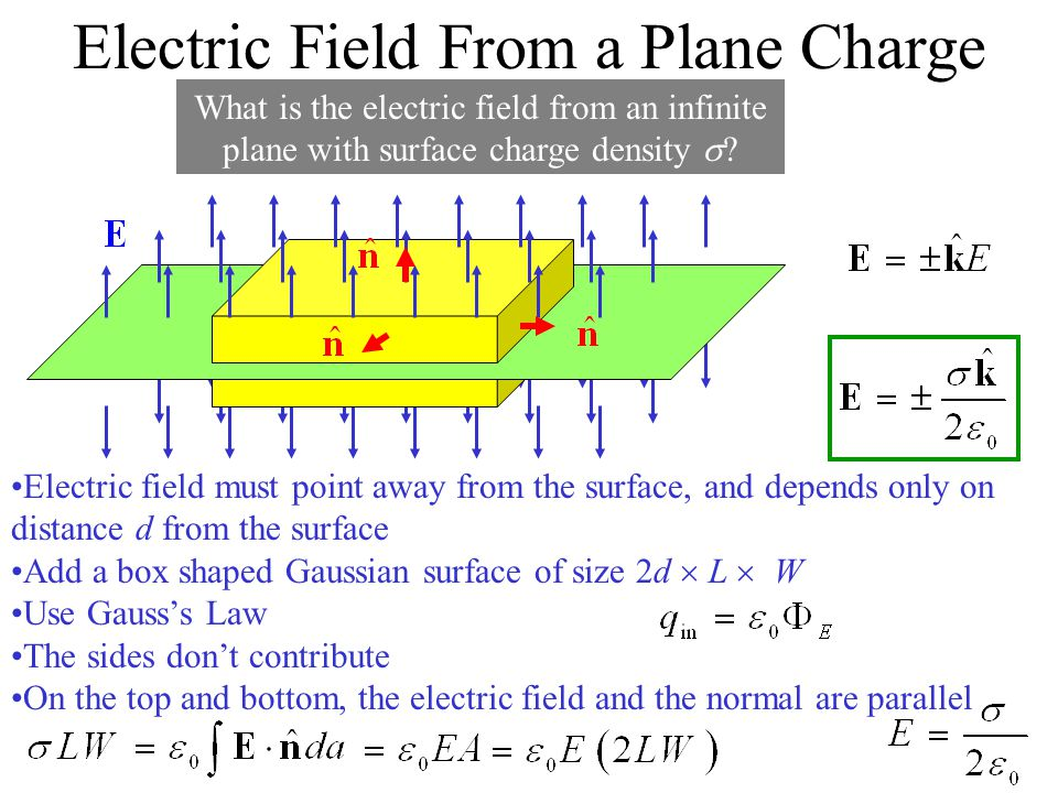 Electric Field From a Plane Charge
