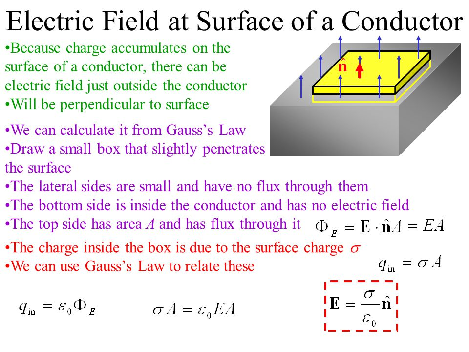 Electric Field at Surface of a Conductor