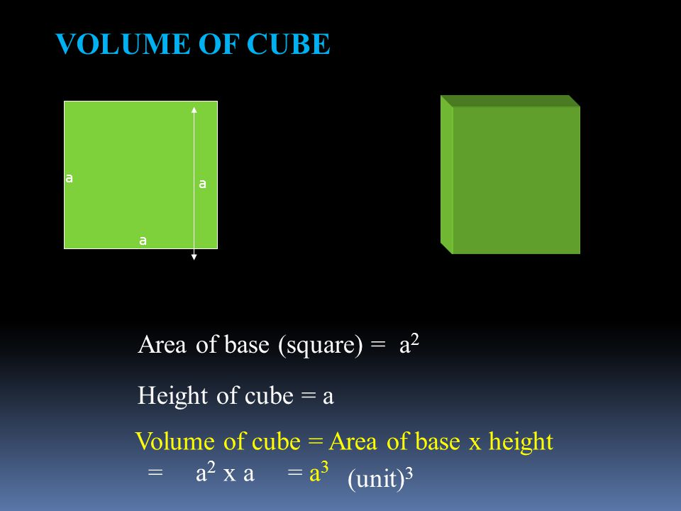 VOLUME OF CUBE Area of base (square) = a2 Height of cube = a