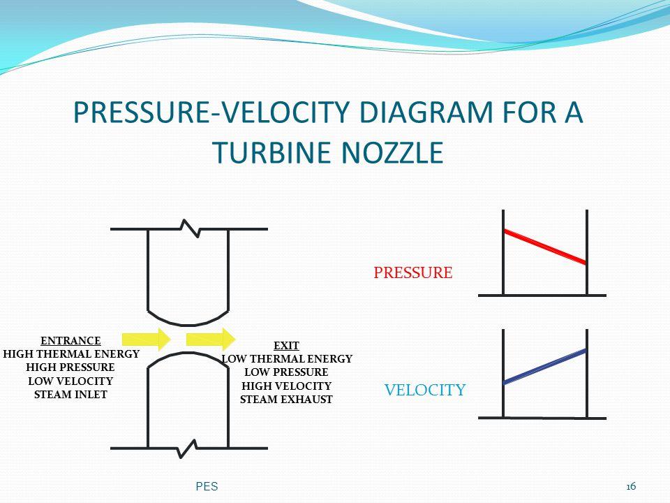 PRESSURE-VELOCITY DIAGRAM FOR A TURBINE NOZZLE