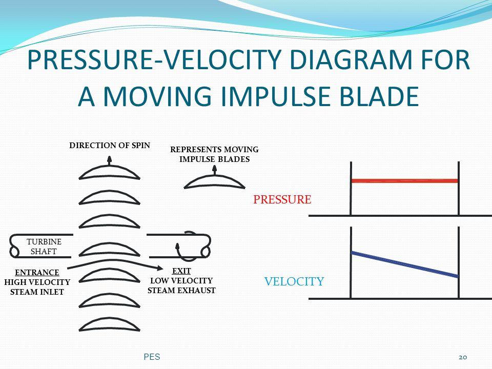 PRESSURE-VELOCITY DIAGRAM FOR A MOVING IMPULSE BLADE