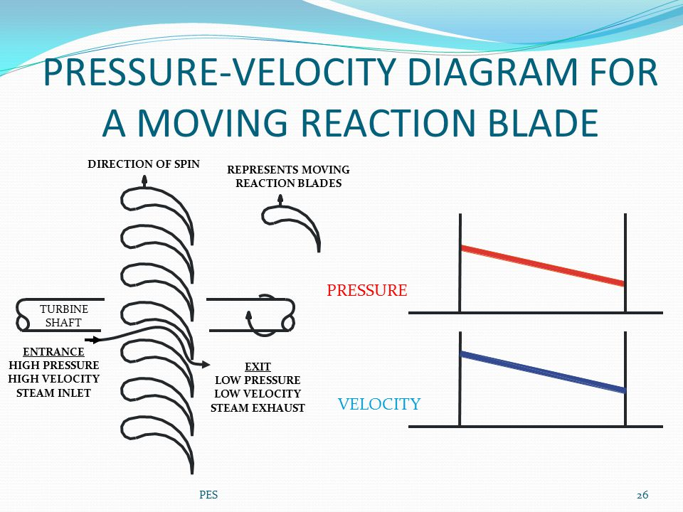 PRESSURE-VELOCITY DIAGRAM FOR A MOVING REACTION BLADE