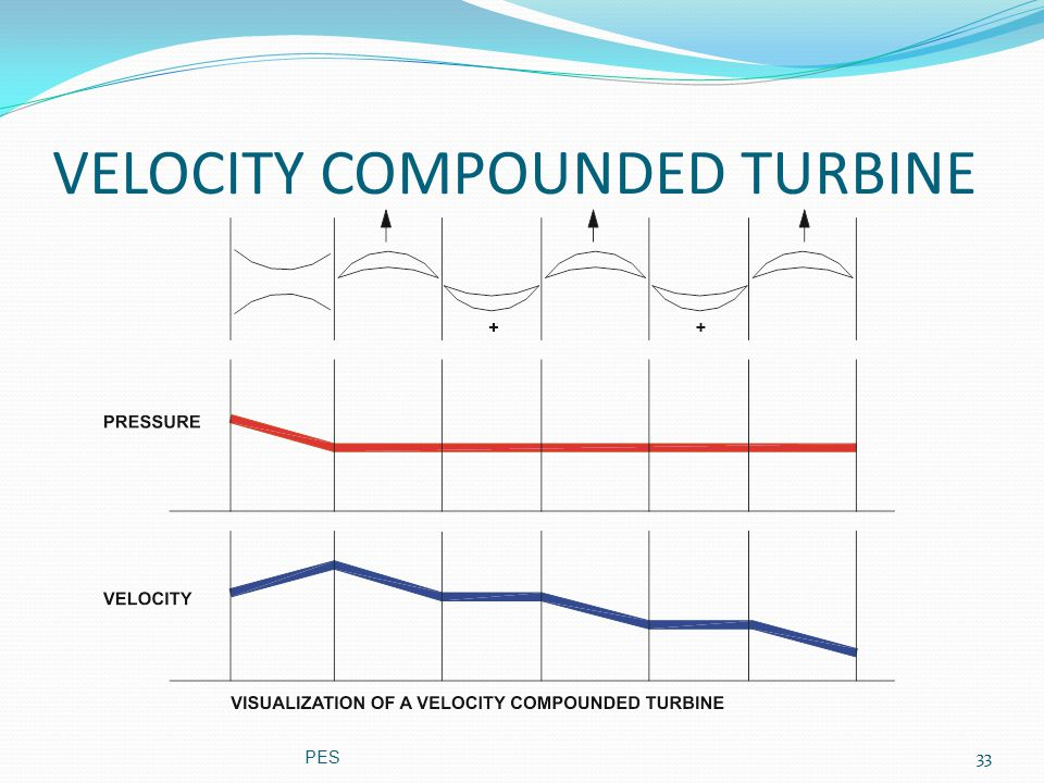 VELOCITY COMPOUNDED TURBINE